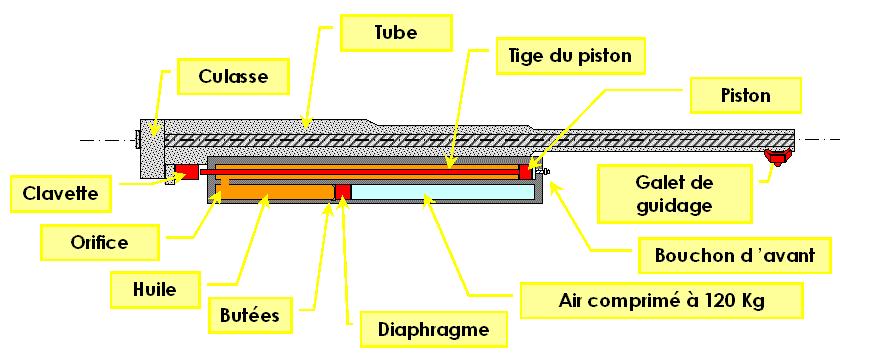 Schema systeme hydro